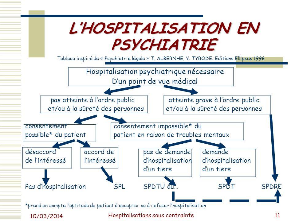 10/03/2014 Hospitalisations sous contrainte12 PROCEDURE DADMISSION EN SPDT ABC Demande de placement1er certificat médical2e certificat médical Émanant dun tiers(médecin extérieur(médecin éventuellement à létablissement)attaché à létablissement) Vérification de la conformité des pièces Par le directeur de létablissement Hospitalisation Certificat des 24 h (psychiatre de létablissement autre que C) NB : en cas durgence, un seul des certificats B ou C suffit en cas de péril imminent, pas de demande de tiers mais certificat B