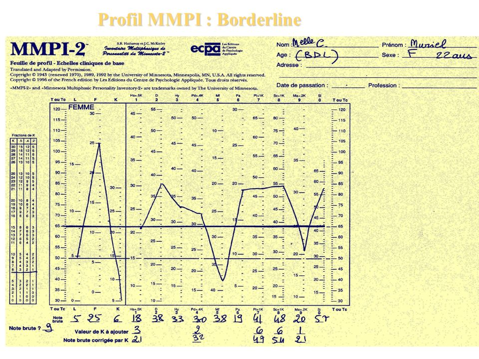 Profil MMPI : Borderline