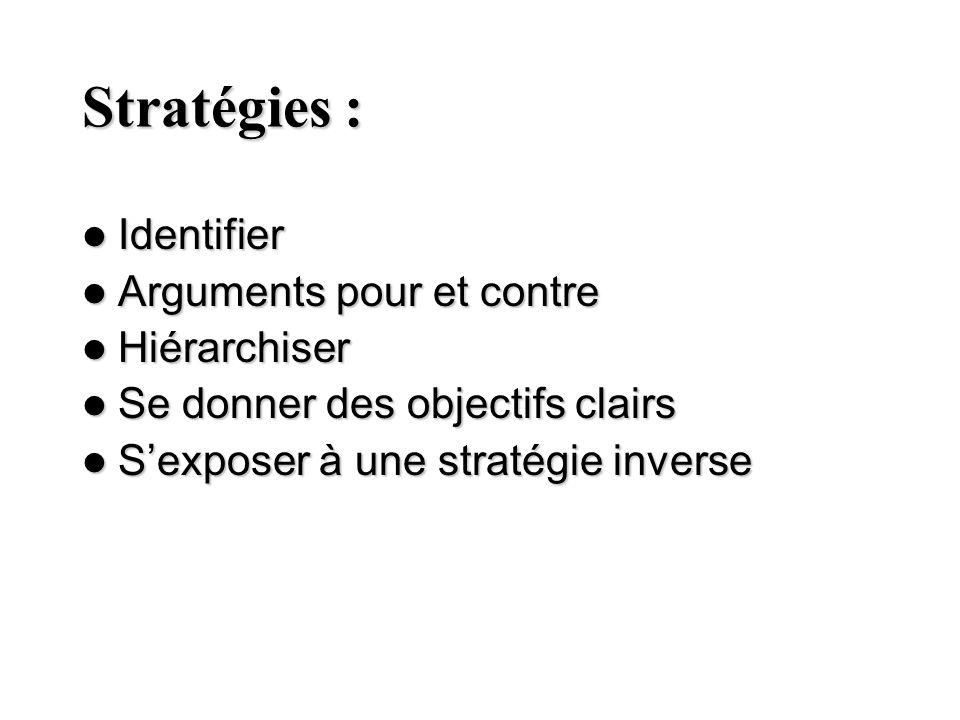 Stratégies : Identifier Identifier Arguments pour et contre Arguments pour et contre Hiérarchiser Hiérarchiser Se donner des objectifs clairs Se donne