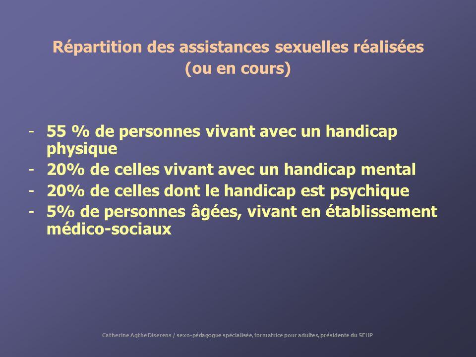 Répartition des assistances sexuelles réalisées (ou en cours) -55 % de personnes vivant avec un handicap physique -20% de celles vivant avec un handic