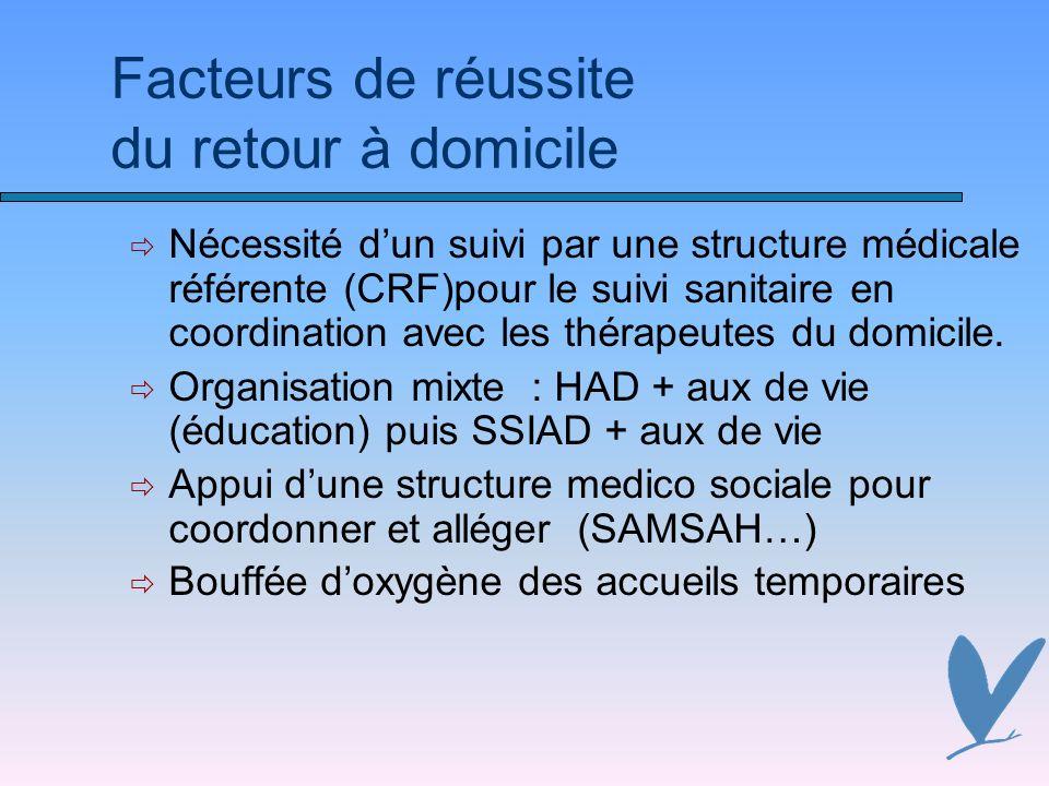 Facteurs de réussite du retour à domicile Nécessité dun suivi par une structure médicale référente (CRF)pour le suivi sanitaire en coordination avec les thérapeutes du domicile.