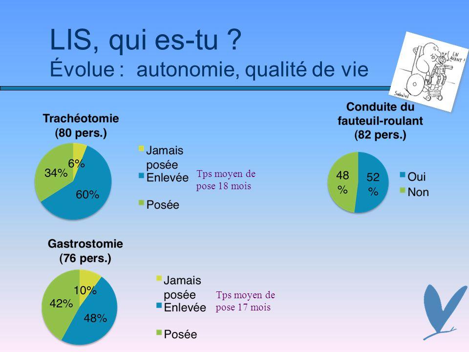 LIS, qui es-tu ? Évolue : autonomie, qualité de vie Tps moyen de pose 17 mois Tps moyen de pose 18 mois