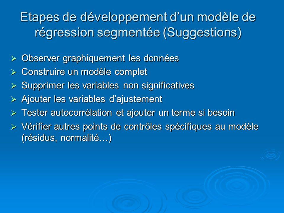 Etapes de développement dun modèle de régression segmentée (Suggestions) Observer graphiquement les données Observer graphiquement les données Constru