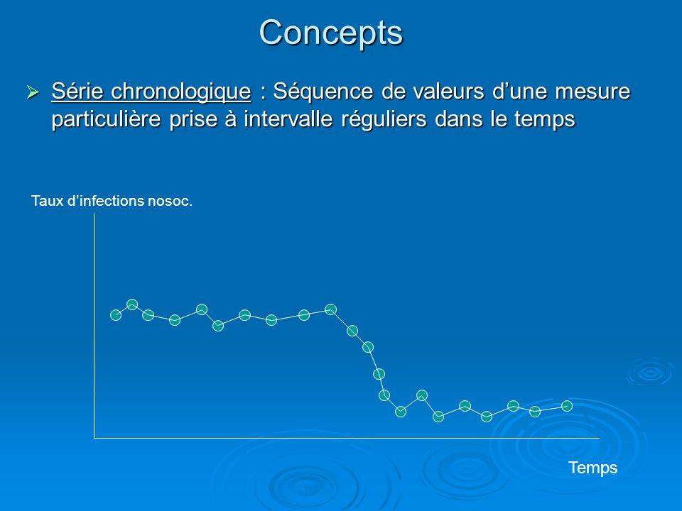 Concepts Série chronologique : Séquence de valeurs dune mesure particulière prise à intervalle réguliers dans le temps Série chronologique : Séquence