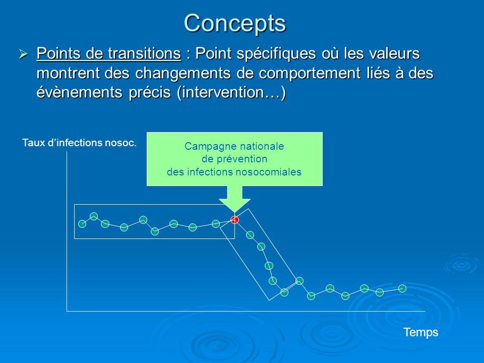 Concepts Points de transitions : Point spécifiques où les valeurs montrent des changements de comportement liés à des évènements précis (intervention…