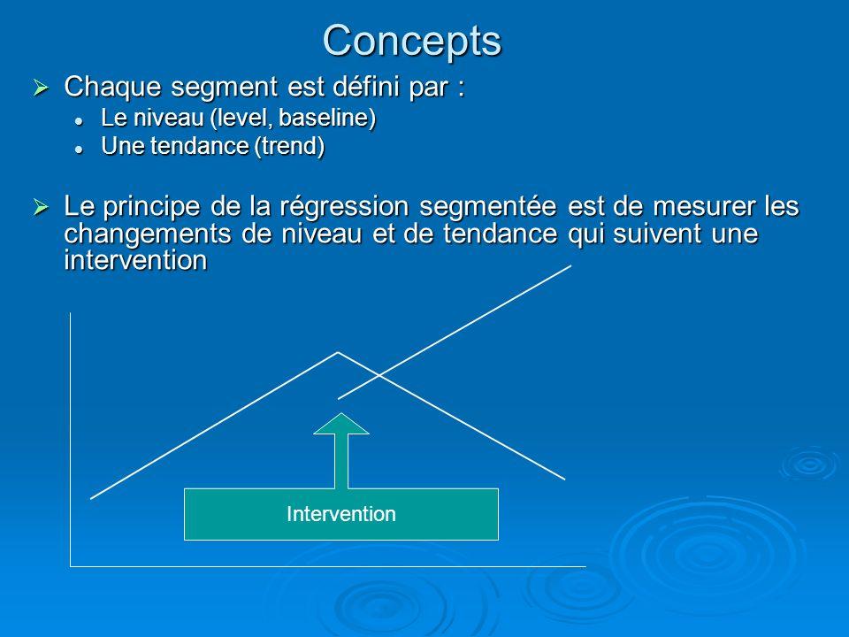 Concepts Chaque segment est défini par : Chaque segment est défini par : Le niveau (level, baseline) Le niveau (level, baseline) Une tendance (trend)