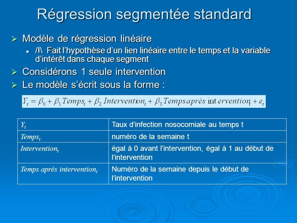 Régression segmentée standard Modèle de régression linéaire Modèle de régression linéaire /!\ Fait lhypothèse dun lien linéaire entre le temps et la v