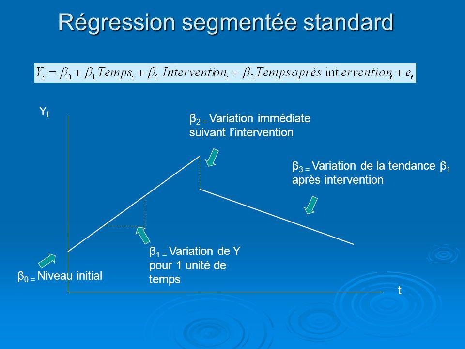 Régression segmentée standard β 0 = Niveau initial β 1 = Variation de Y pour 1 unité de temps β 2 = Variation immédiate suivant lintervention β 3 = Va