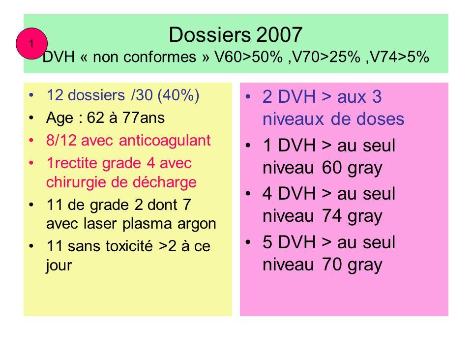 Dossiers 2007 DVH « non conformes » V60>50%,V70>25%,V74>5% 12 dossiers /30 (40%) Age : 62 à 77ans 8/12 avec anticoagulant 1rectite grade 4 avec chirur