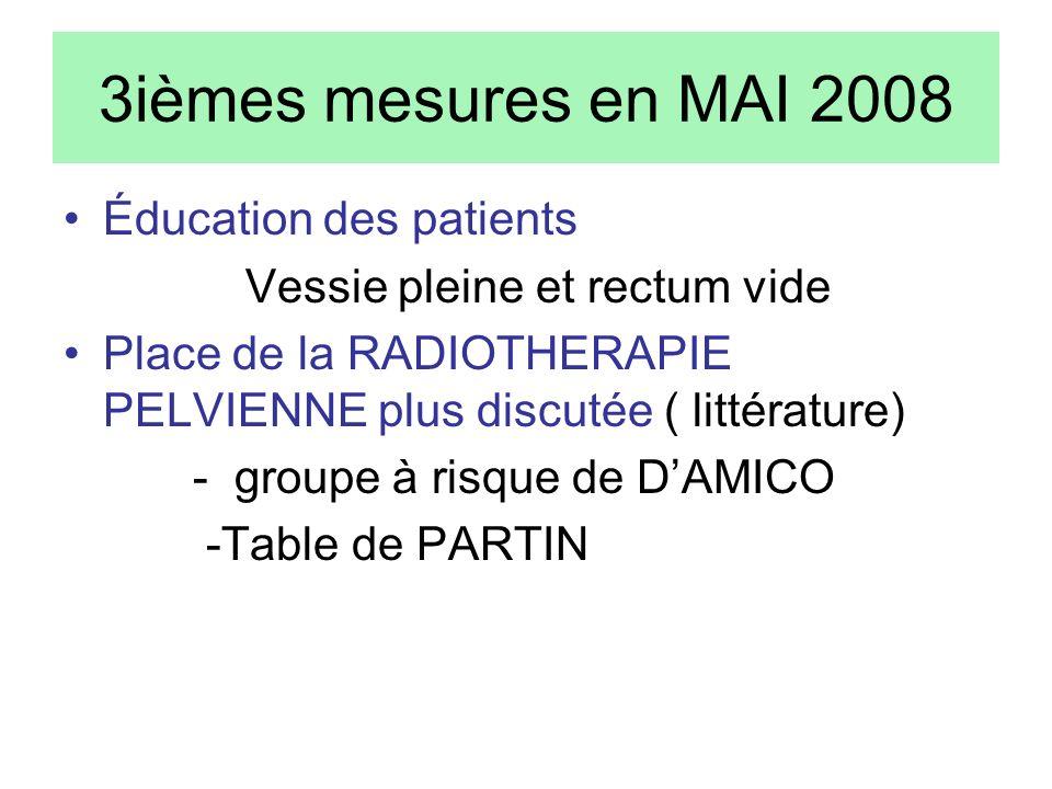 3ièmes mesures en MAI 2008 Éducation des patients Vessie pleine et rectum vide Place de la RADIOTHERAPIE PELVIENNE plus discutée ( littérature) - grou