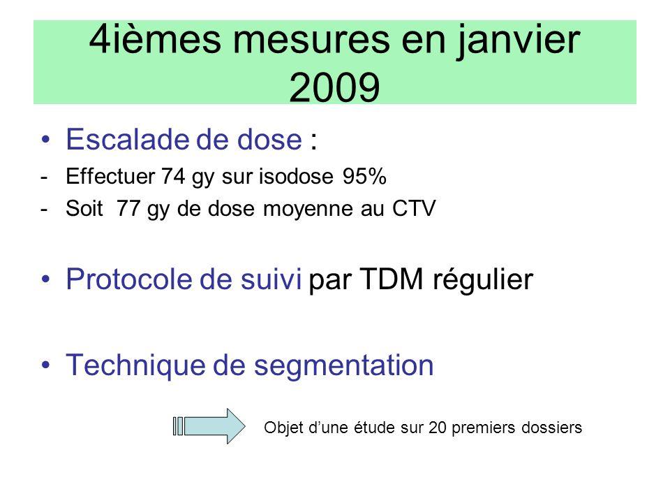 4ièmes mesures en janvier 2009 Escalade de dose : -Effectuer 74 gy sur isodose 95% -Soit 77 gy de dose moyenne au CTV Protocole de suivi par TDM régul