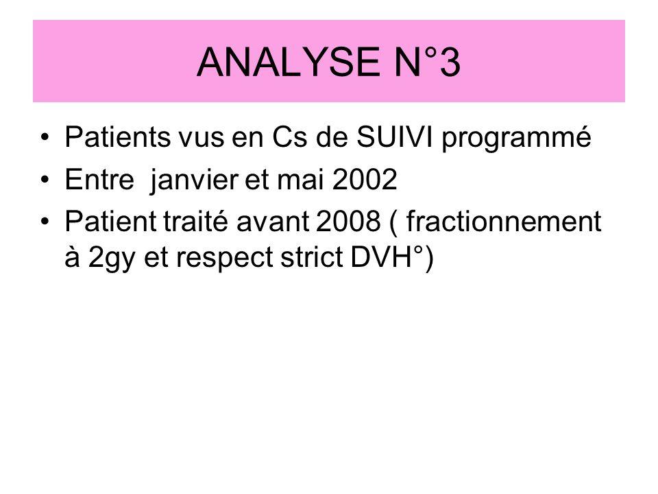 ANALYSE N°3 Patients vus en Cs de SUIVI programmé Entre janvier et mai 2002 Patient traité avant 2008 ( fractionnement à 2gy et respect strict DVH°)