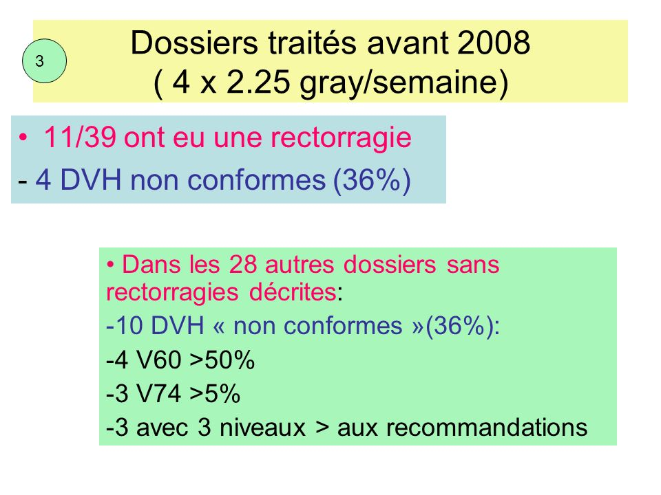 Dossiers traités avant 2008 ( 4 x 2.25 gray/semaine) 11/39 ont eu une rectorragie - 4 DVH non conformes (36%) 3 Dans les 28 autres dossiers sans recto