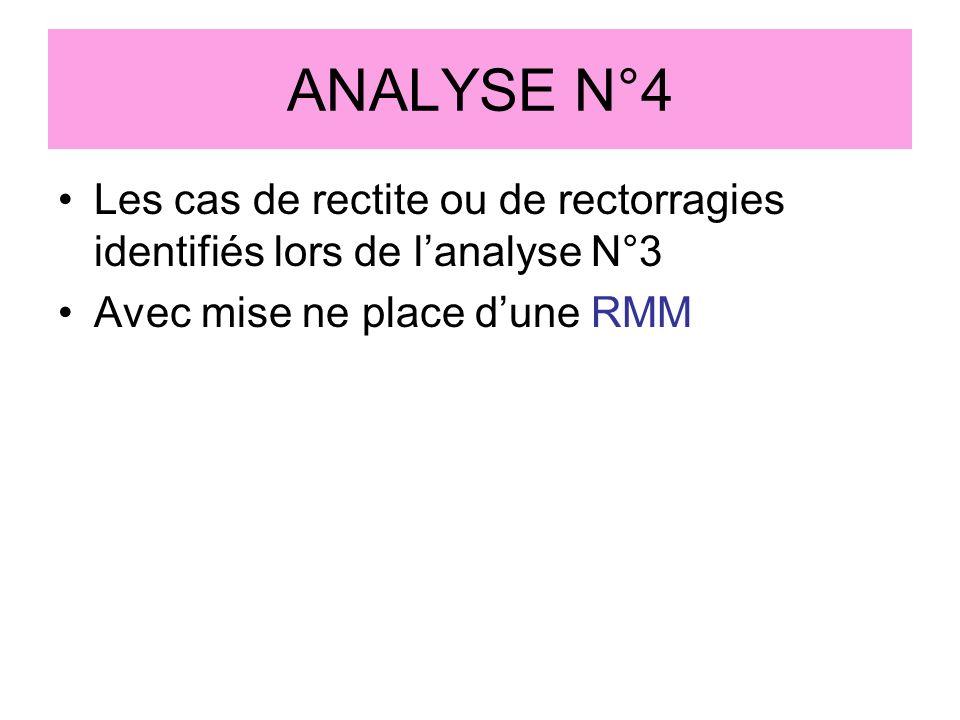 ANALYSE N°4 Les cas de rectite ou de rectorragies identifiés lors de lanalyse N°3 Avec mise ne place dune RMM