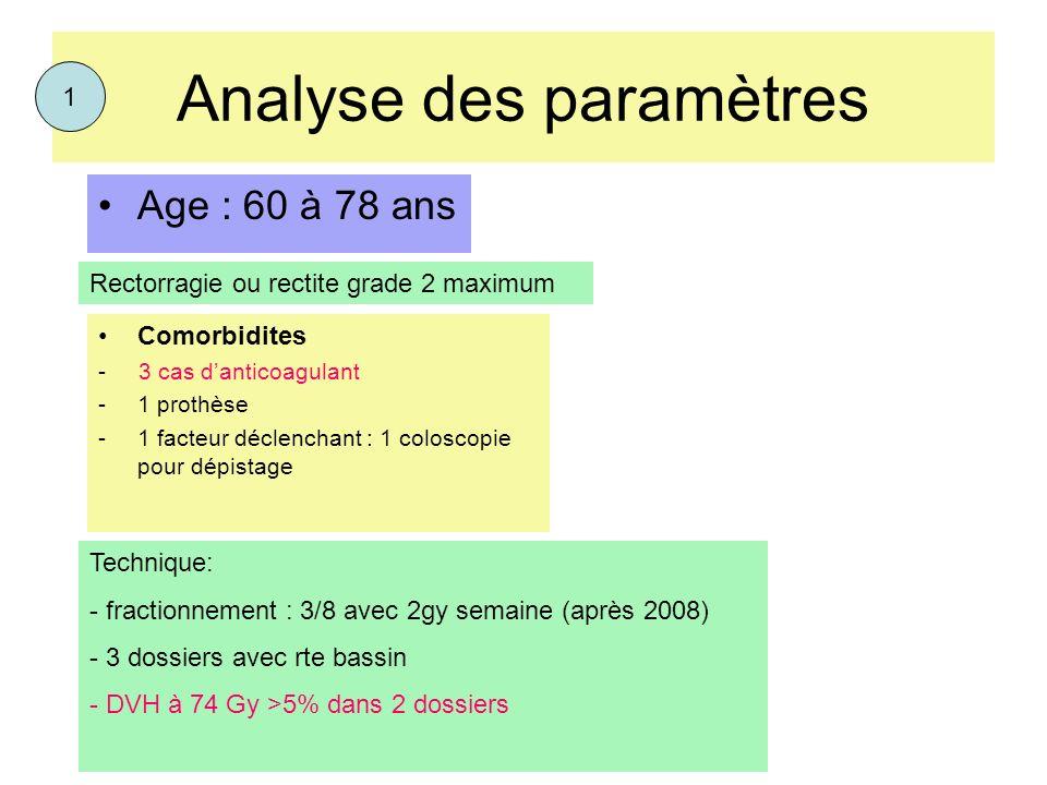 Analyse des paramètres Age : 60 à 78 ans Comorbidites - 3 cas danticoagulant -1 prothèse -1 facteur déclenchant : 1 coloscopie pour dépistage Techniqu
