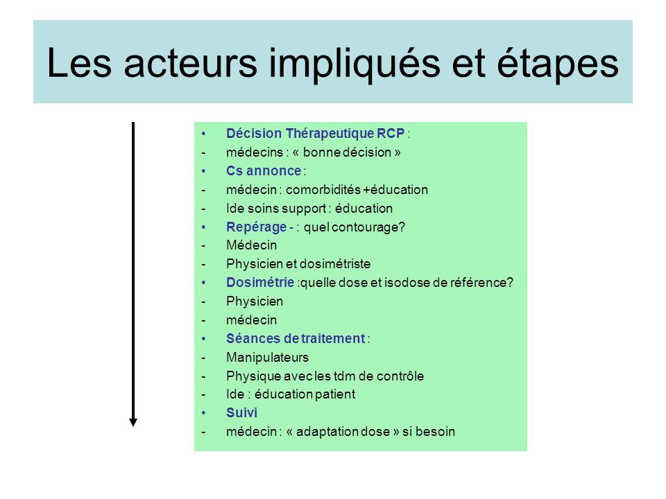 Les acteurs impliqués et étapes Décision Thérapeutique RCP : -médecins : « bonne décision » Cs annonce : -médecin : comorbidités +éducation -Ide soins
