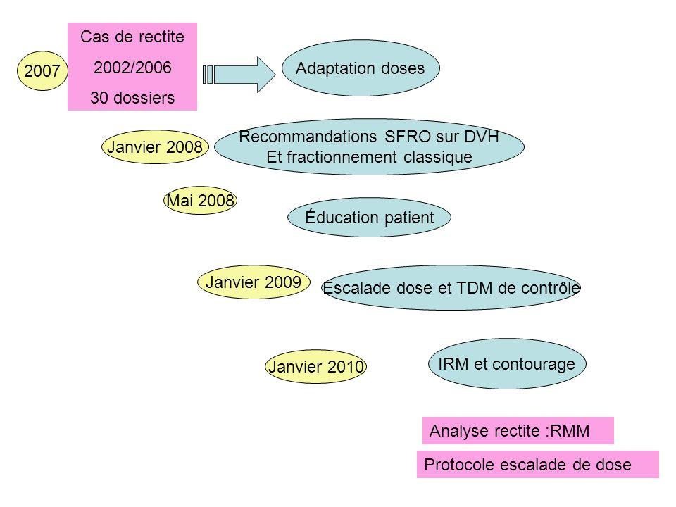 Cas de rectite 2002/2006 30 dossiers Adaptation doses Recommandations SFRO sur DVH Et fractionnement classique Éducation patient IRM et contourage 200