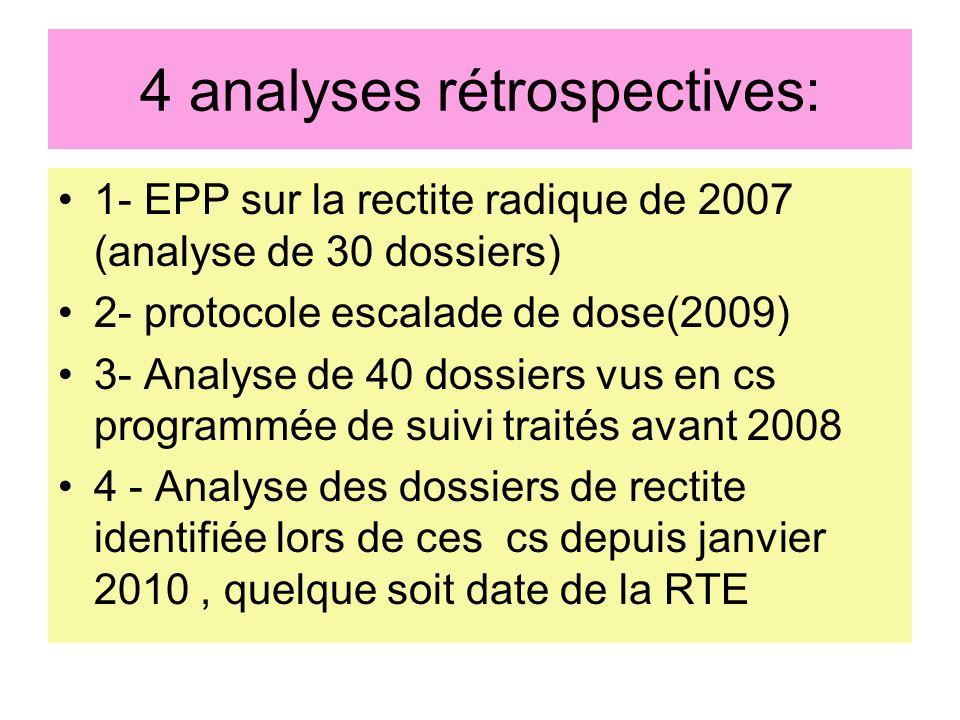 4 analyses rétrospectives: 1- EPP sur la rectite radique de 2007 (analyse de 30 dossiers) 2- protocole escalade de dose(2009) 3- Analyse de 40 dossier