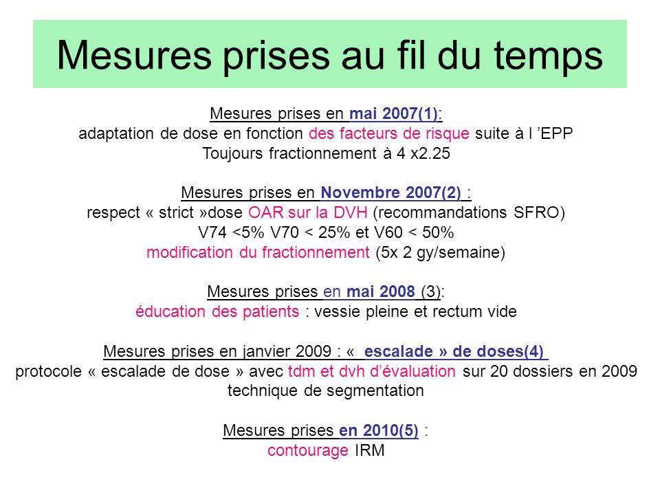 Mesures prises au fil du temps Mesures prises en mai 2007(1): adaptation de dose en fonction des facteurs de risque suite à l EPP Toujours fractionnem