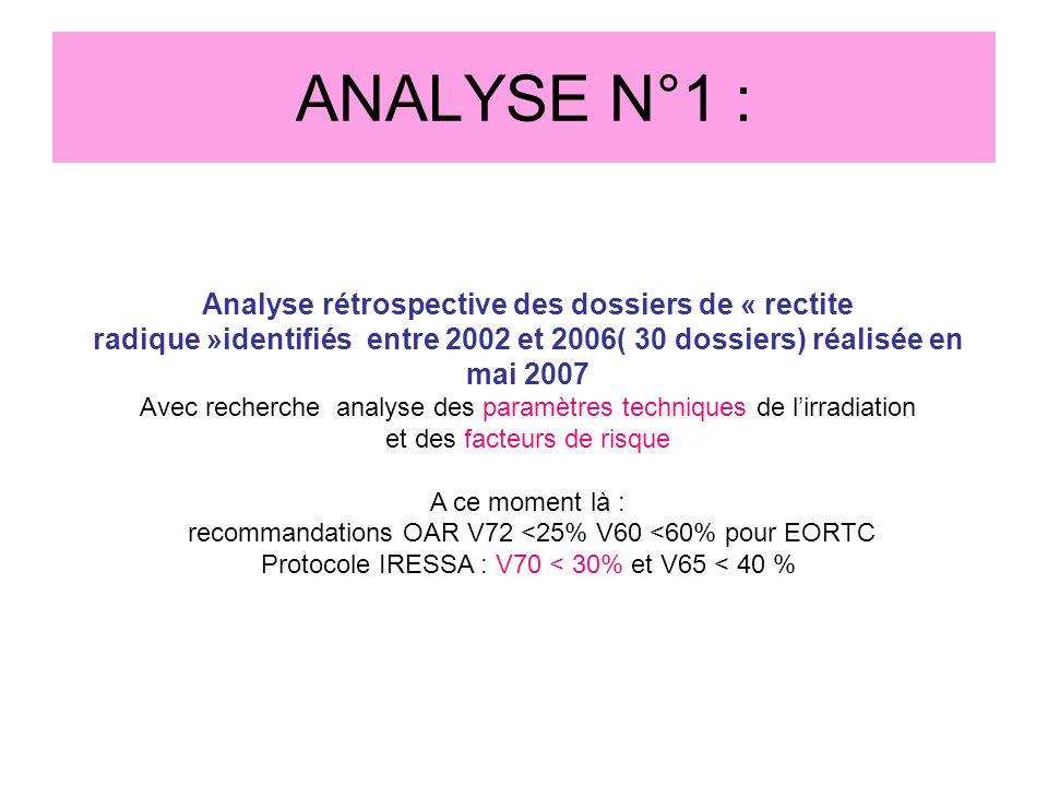 ANALYSE N°1 : Analyse rétrospective des dossiers de « rectite radique »identifiés entre 2002 et 2006( 30 dossiers) réalisée en mai 2007 Avec recherche