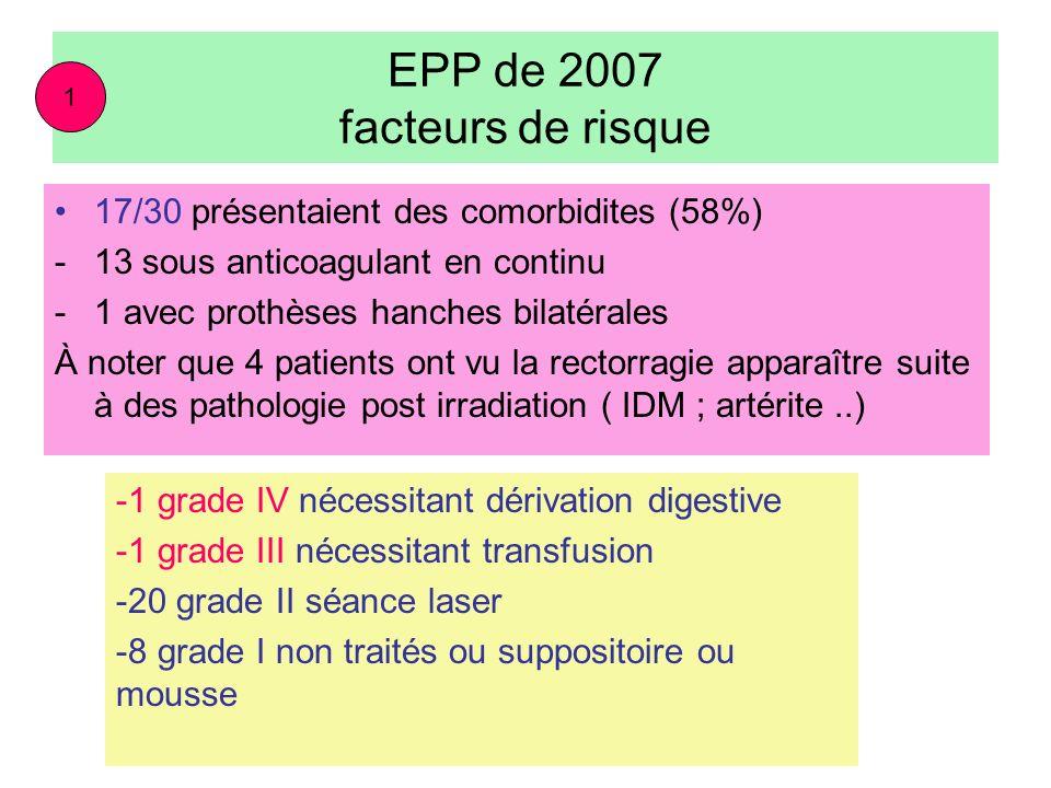 EPP de 2007 facteurs de risque 17/30 présentaient des comorbidites (58%) -13 sous anticoagulant en continu -1 avec prothèses hanches bilatérales À not