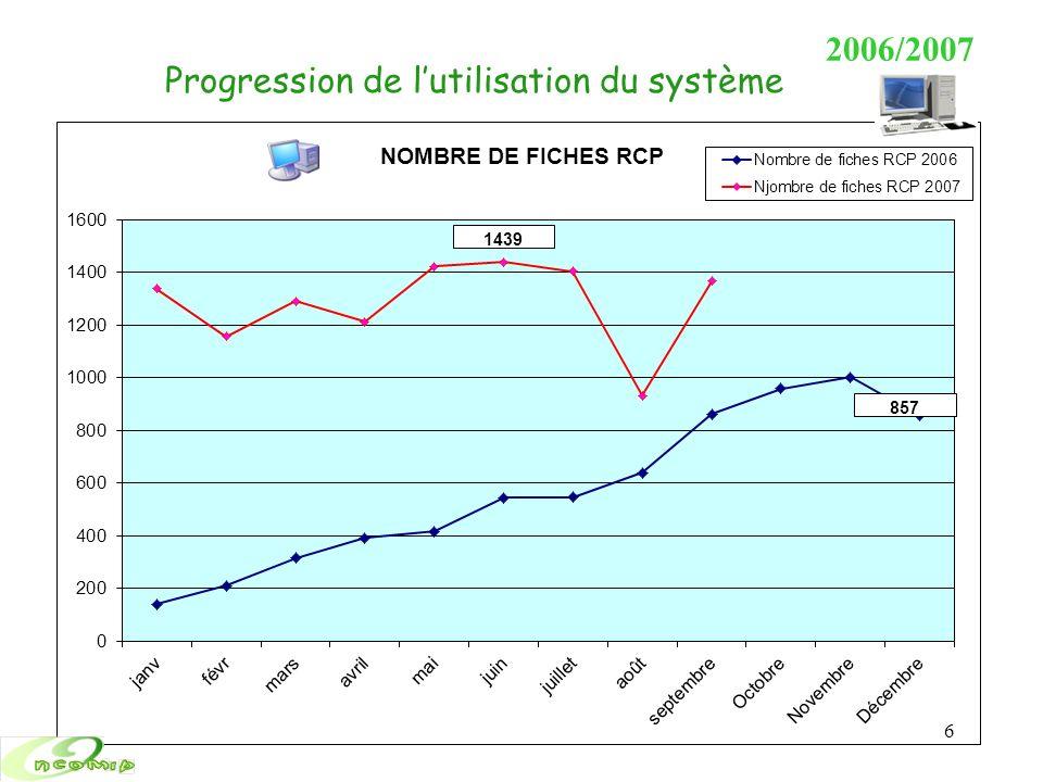 2006/2007 Progression de lutilisation du système 6