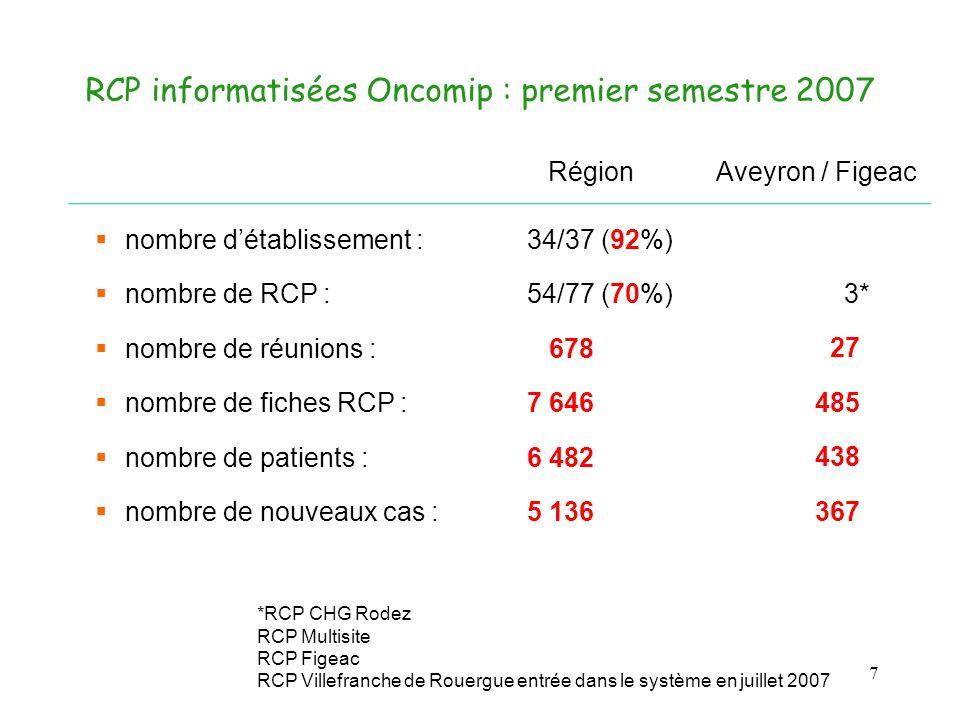 RCP informatisées Oncomip : premier semestre 2007 7 nombre détablissement : 34/37 (92%) nombre de RCP : 54/77 (70%) nombre de réunions : 678 nombre de fiches RCP : 7 646 nombre de patients : 6 482 nombre de nouveaux cas : 5 136 RégionAveyron / Figeac 3* 27 485 438 367 *RCP CHG Rodez RCP Multisite RCP Figeac RCP Villefranche de Rouergue entrée dans le système en juillet 2007