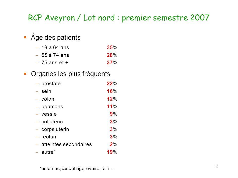RCP Aveyron / Lot nord : premier semestre 2007 8 Âge des patients 18 à 64 ans 35% 65 à 74 ans 28% 75 ans et +37% Organes les plus fréquents prostate22% sein16% côlon12% poumons11% vessie 9% col utérin 3% corps utérin 3% rectum 3% atteintes secondaires 2% autre*19% *estomac, œsophage, ovaire, rein…
