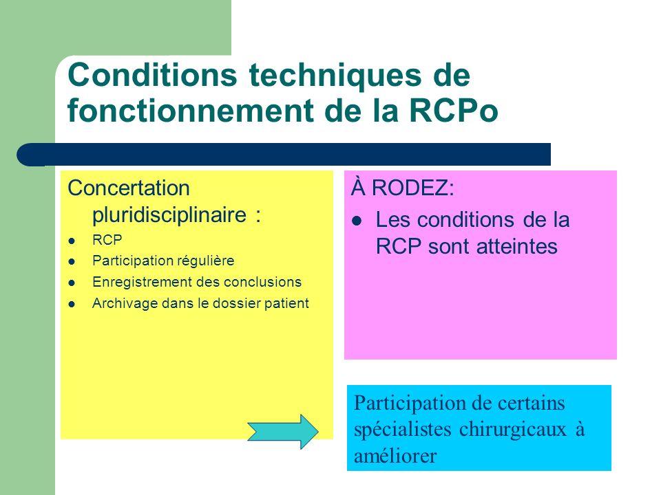 CRITERES de QUALITE 1- membre dun réseau 2-centre de coordination en cancérologie 3- RCP : niveau dactivité annuelle - 100 dossiers SEIN ; DIGESTIF ;UROLOGIE ; THORAX - 60 dossiers NEURO –DERMATO - 50 dossiers ORL –GYNECO - 3- RCP : conditions - enregistrement - Membres présents - Archivage dans dossier patient 1- ONCOMIP 2- 3C effectif depuis septembre 2004 3- RCP : - niveau atteint SEIN-DIGESTIF-URO THORAX-GYNECO - Non atteint NEURO-DERMATO° - 80% ORLen 2005 et atteint en 2006 - Toutes les conditions sont respectées - °: les rcp pour baso_cellulaires non faites Présence des chirurgiens et des radiologues parfois insuffisantes