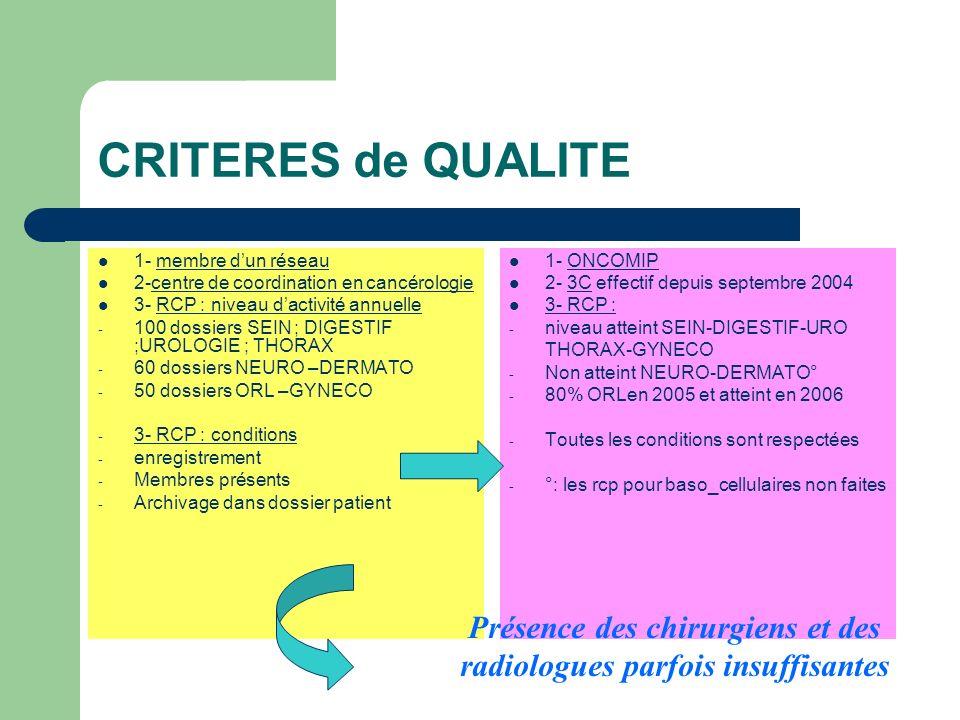 CRITERES de QUALITE 1- membre dun réseau 2-centre de coordination en cancérologie 3- RCP : niveau dactivité annuelle - 100 dossiers SEIN ; DIGESTIF ;U