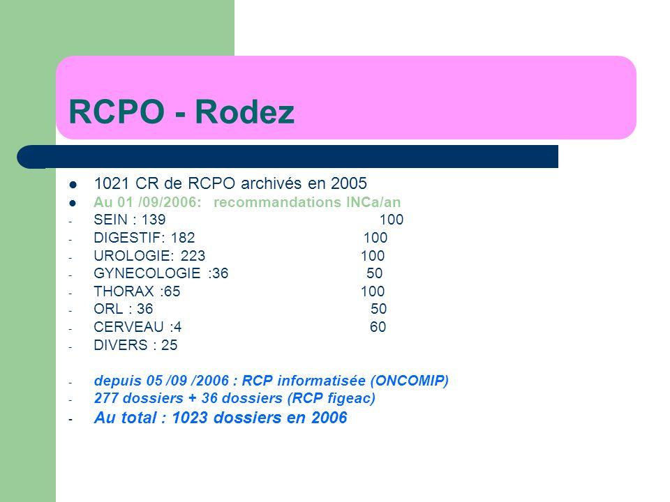 RCPO - Rodez 1021 CR de RCPO archivés en 2005 Au 01 /09/2006: recommandations INCa/an - SEIN : 139 100 - DIGESTIF: 182 100 - UROLOGIE: 223 100 - GYNEC