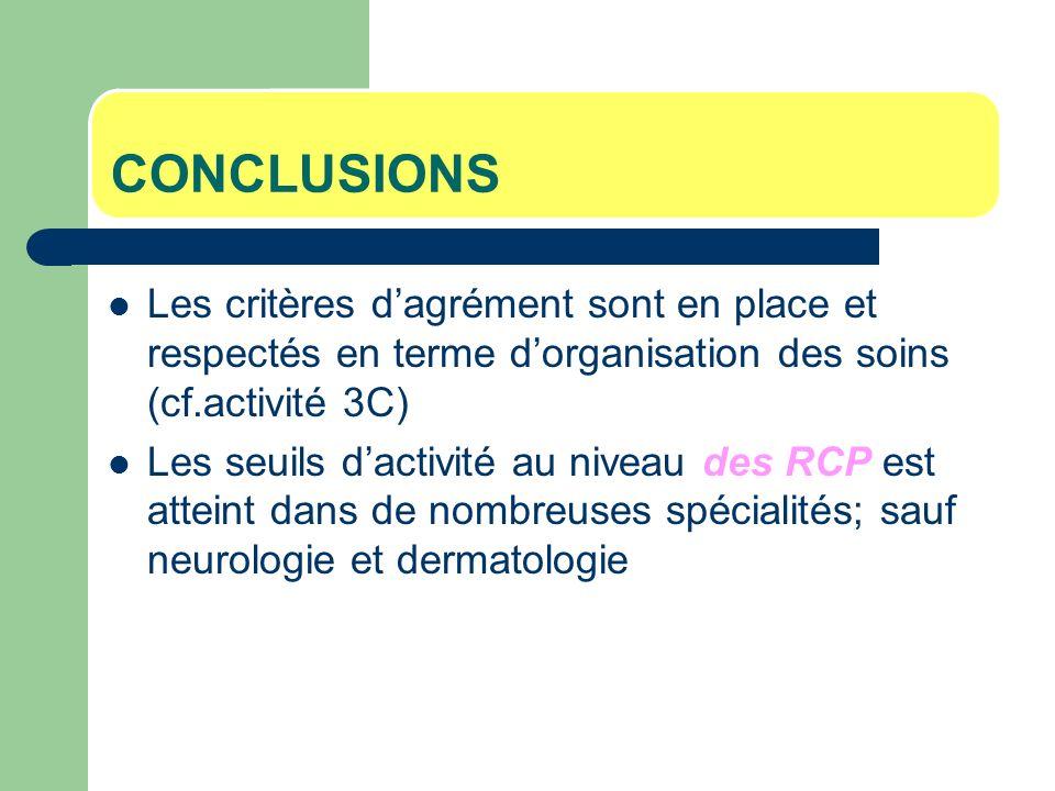 CONCLUSIONS Les critères dagrément sont en place et respectés en terme dorganisation des soins (cf.activité 3C) Les seuils dactivité au niveau des RCP