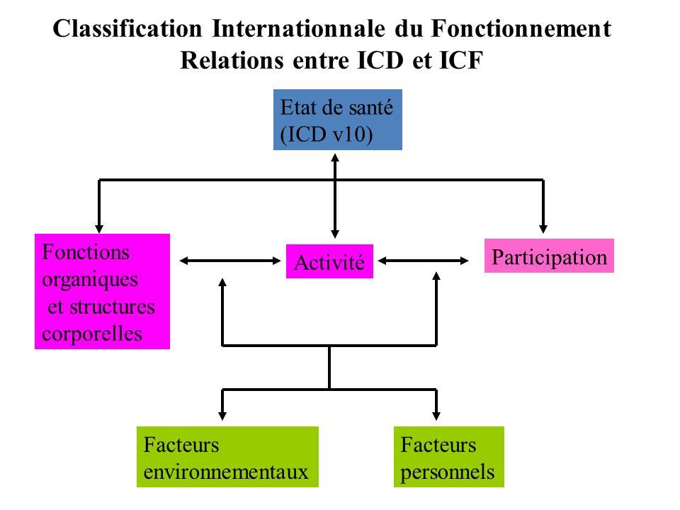 Classification Internationnale du Fonctionnement Relations entre ICD et ICF Etat de santé (ICD v10) Fonctions organiques et structures corporelles Act
