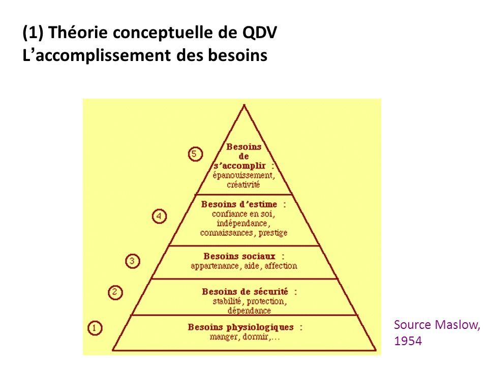 (1) Théorie conceptuelle de QDV L accomplissement des besoins Source Maslow, 1954