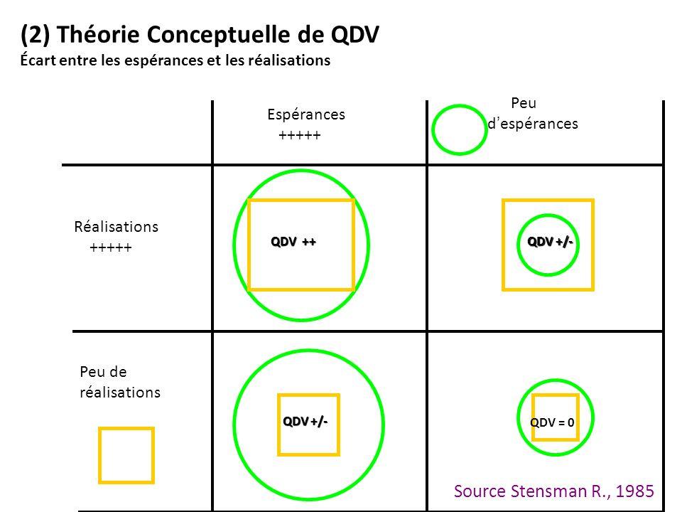 QDV ++ QDV +/- QDV +/- QDV = 0 QDV +/- QDV +/- (2) Théorie Conceptuelle de QDV Écart entre les espérances et les réalisations Réalisations +++++ Peu d