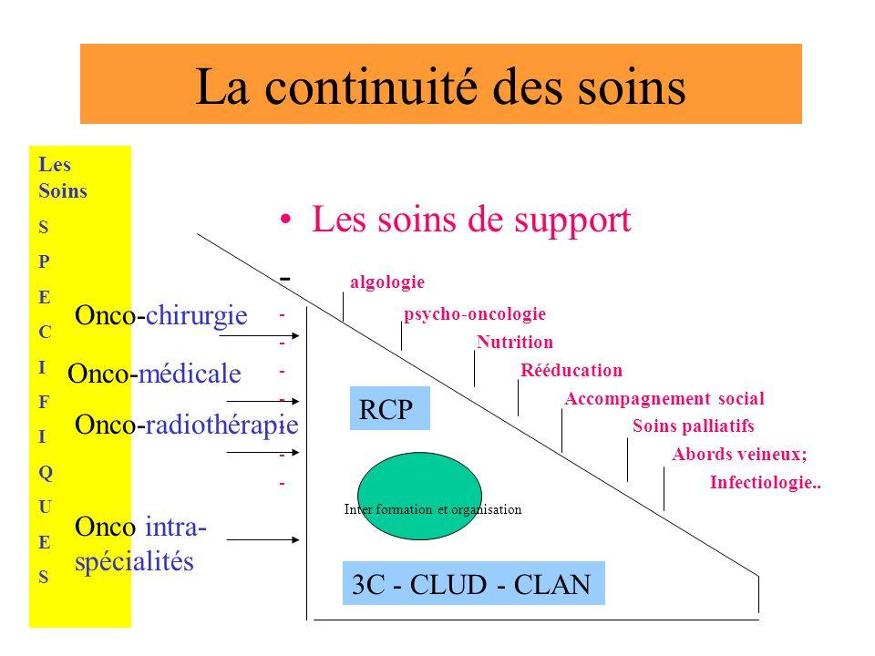 La continuité des soins Les soins de support - algologie - psycho-oncologie - Nutrition - Rééducation - Accompagnement social - Soins palliatifs - Abords veineux; - Infectiologie..