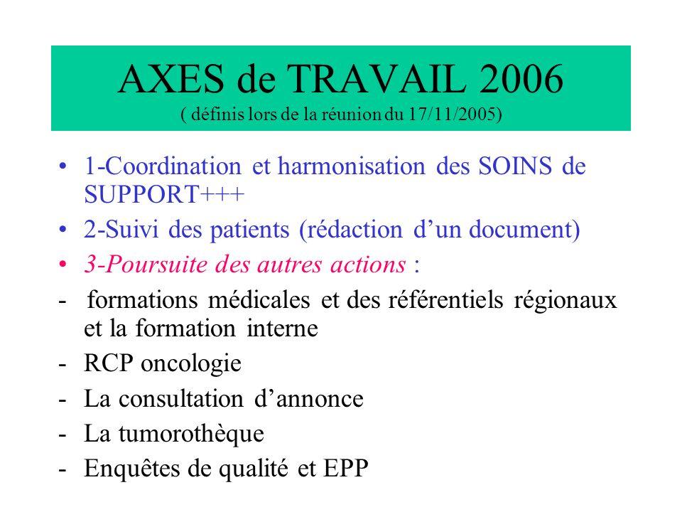AXES de TRAVAIL 2006 ( définis lors de la réunion du 17/11/2005) 1-Coordination et harmonisation des SOINS de SUPPORT+++ 2-Suivi des patients (rédaction dun document) 3-Poursuite des autres actions : - formations médicales et des référentiels régionaux et la formation interne -RCP oncologie -La consultation dannonce -La tumorothèque -Enquêtes de qualité et EPP
