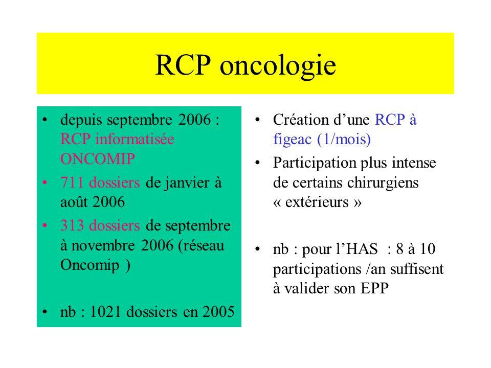 RCP oncologie depuis septembre 2006 : RCP informatisée ONCOMIP 711 dossiers de janvier à août 2006 313 dossiers de septembre à novembre 2006 (réseau Oncomip ) nb : 1021 dossiers en 2005 Création dune RCP à figeac (1/mois) Participation plus intense de certains chirurgiens « extérieurs » nb : pour lHAS : 8 à 10 participations /an suffisent à valider son EPP
