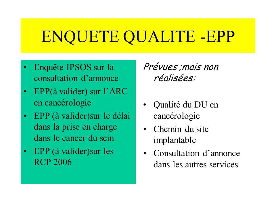 ENQUETE QUALITE -EPP Enquête IPSOS sur la consultation dannonce EPP(à valider) sur lARC en cancérologie EPP (à valider)sur le délai dans la prise en charge dans le cancer du sein EPP (à valider)sur les RCP 2006 Prévues ;mais non réalisées: Qualité du DU en cancérologie Chemin du site implantable Consultation dannonce dans les autres services