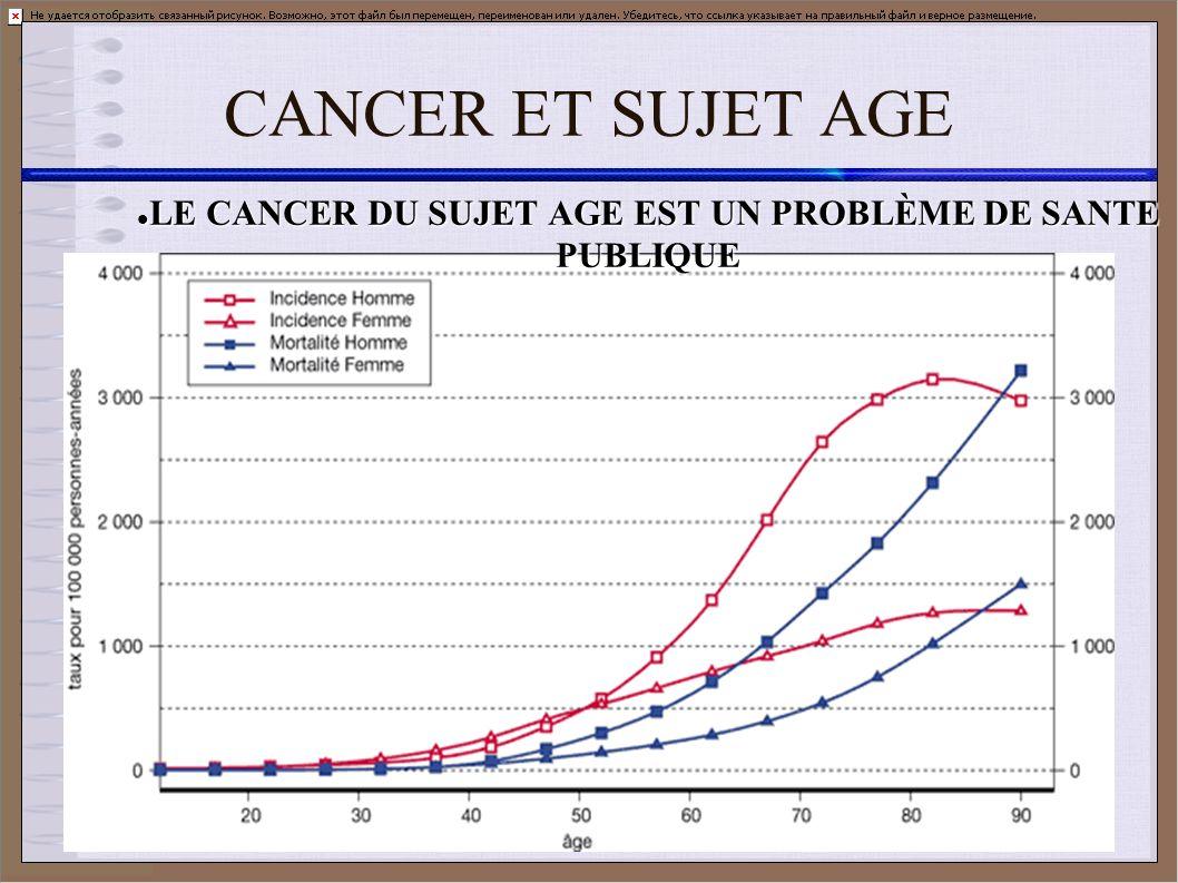 CANCER ET SUJET AGE LE CANCER DU SUJET AGE EST UN PROBLÈME DE SANTE PUBLIQUE LE CANCER DU SUJET AGE EST UN PROBLÈME DE SANTE PUBLIQUE