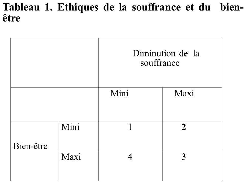 Tableau 1. Ethiques de la souffrance et du bien- être Diminution de la souffrance Mini Maxi Bien-être Mini1 2 Maxi4 3