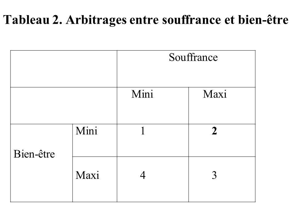 Souffrance Mini Maxi Bien-être Mini 1 2 Maxi 4 3 Tableau 2. Arbitrages entre souffrance et bien-être