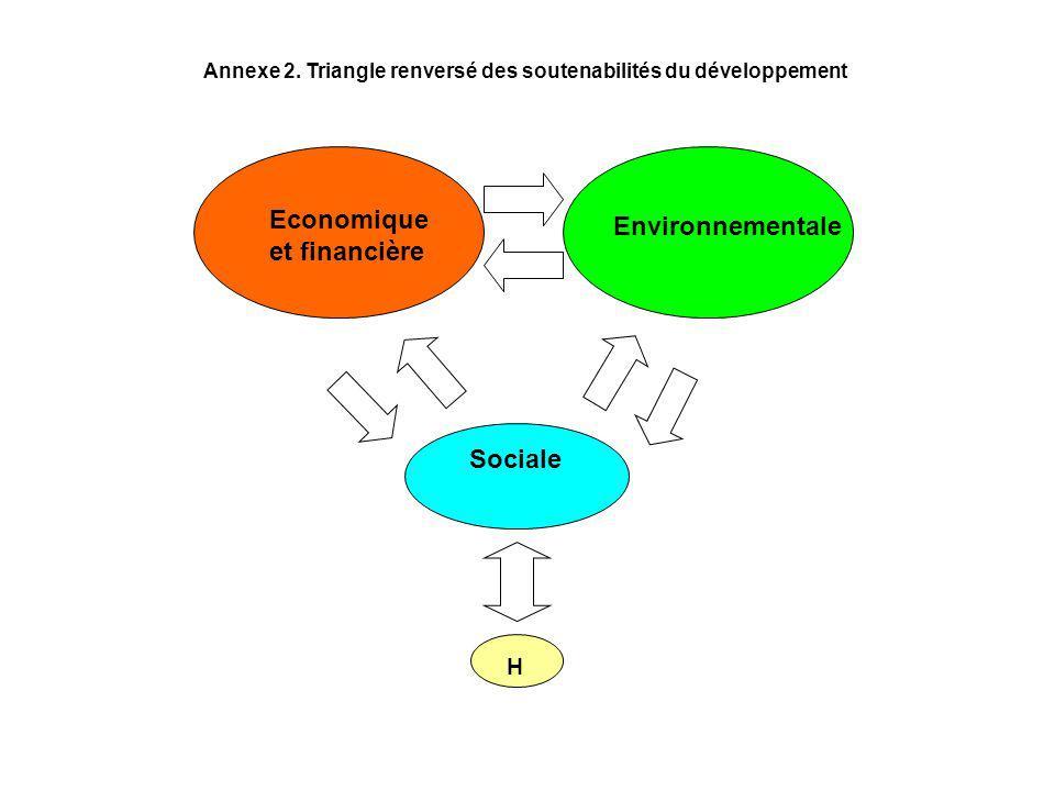 Sociale H Economique et financière Annexe 2. Triangle renversé des soutenabilités du développement Environnementale