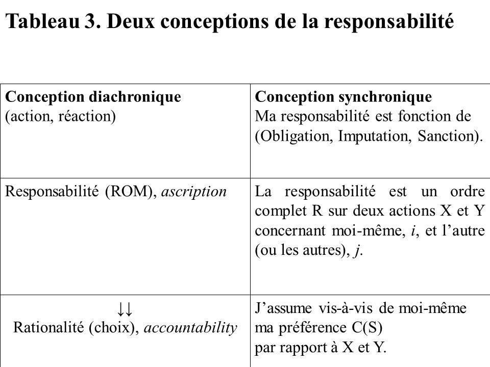 Jassume vis-à-vis de moi-même ma préférence C(S) par rapport à X et Y. Rationalité (choix), accountability La responsabilité est un ordre complet R su