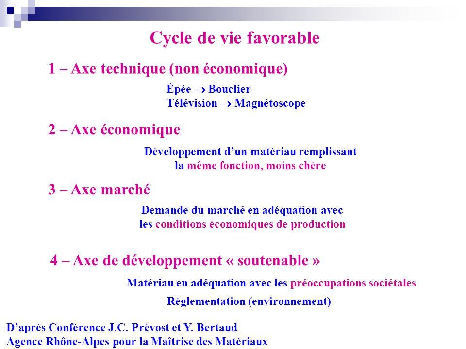 1 – Axe technique (non économique) 2 – Axe économique 3 – Axe marché 4 – Axe de développement « soutenable » Daprès Conférence J.C. Prévost et Y. Bert
