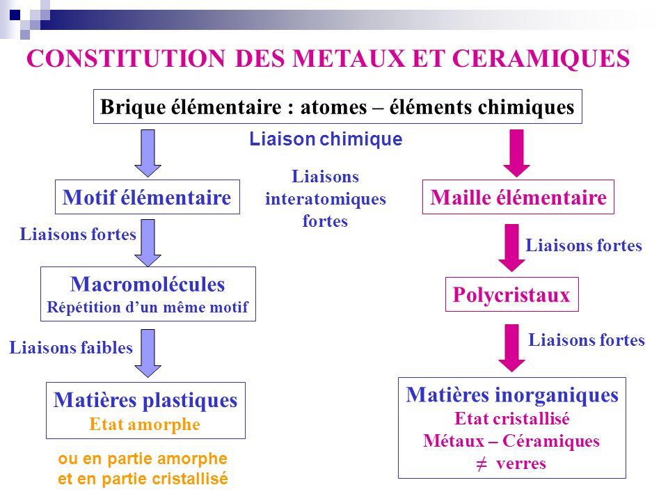 CONSTITUTION DES METAUX ET CERAMIQUES Brique élémentaire : atomes – éléments chimiques Motif élémentaireMaille élémentaire Macromolécules Répétition d