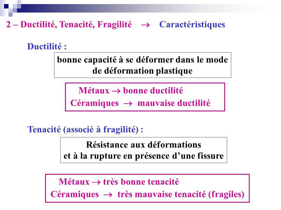 Ductilité : 2 – Ductilité, Tenacité, Fragilité Caractéristiques Tenacité (associé à fragilité) : Résistance aux déformations et à la rupture en présen