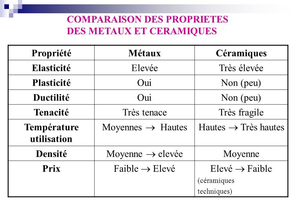 COMPARAISON DES PROPRIETES DES METAUX ET CERAMIQUES PropriétéMétauxCéramiques ElasticitéElevéeTrès élevée PlasticitéOuiNon (peu) DuctilitéOuiNon (peu)