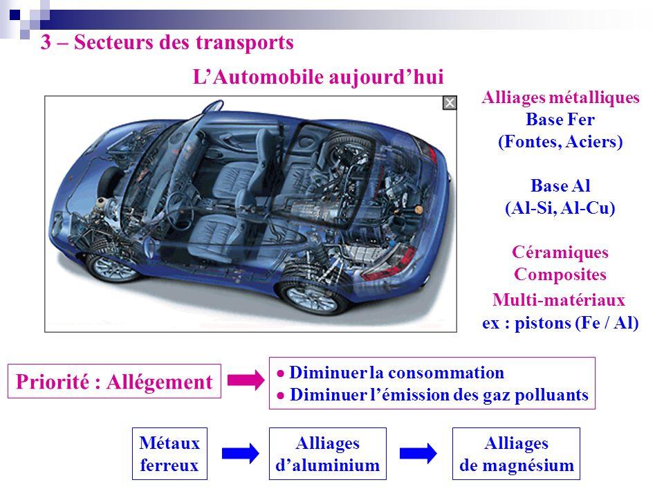 3 – Secteurs des transports LAutomobile aujourdhui Métaux ferreux Alliages daluminium Alliages de magnésium Priorité : Allégement Diminuer la consomma