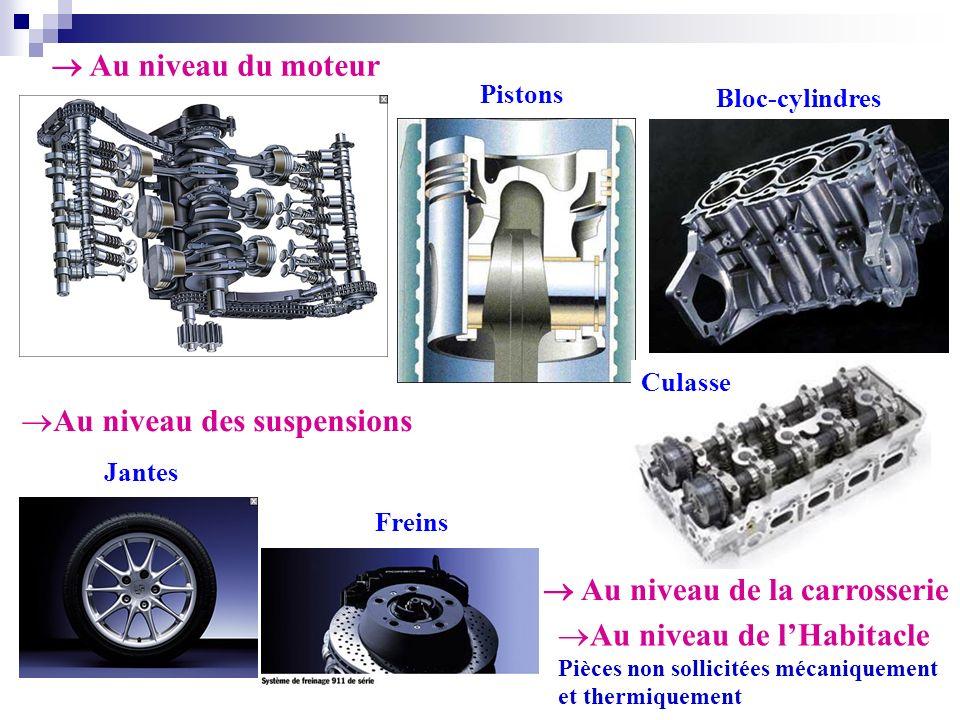 Pistons Culasse Freins Jantes Bloc-cylindres Au niveau du moteur Au niveau des suspensions Au niveau de lHabitacle Pièces non sollicitées mécaniquemen